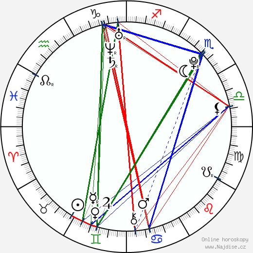 Abbie Cat wikipedie wiki 2018, 2019 horoskop