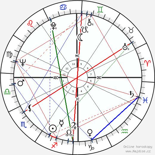 Abbie Hoffman wikipedie wiki 2018, 2019 horoskop