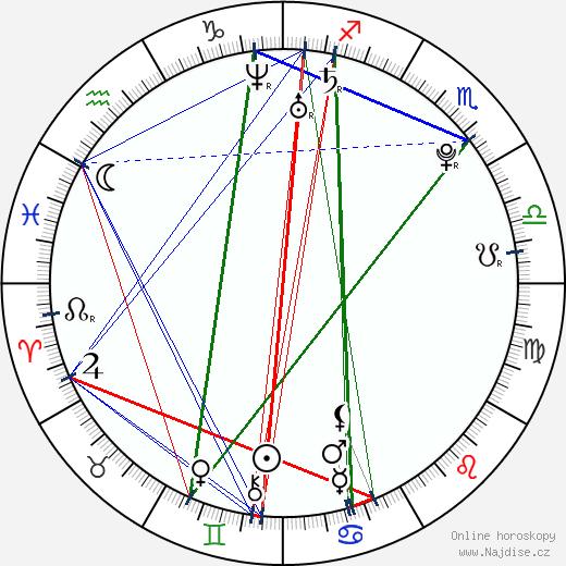 Abby Elliott wikipedie wiki 2018, 2019 horoskop
