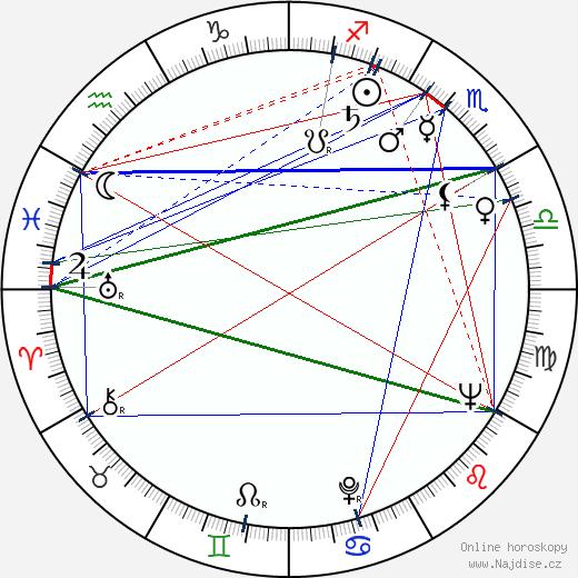 Abby Mann wikipedie wiki 2018, 2019 horoskop