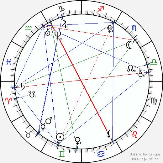 Abby Miller wikipedie wiki 2018, 2019 horoskop
