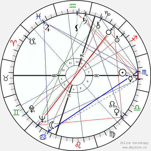 Abby Rockefeller wikipedie wiki 2019, 2020 horoskop