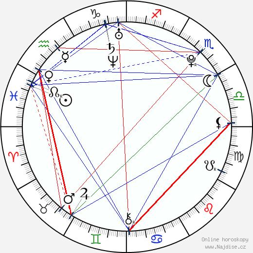 Abby Wilde wikipedie wiki 2019, 2020 horoskop