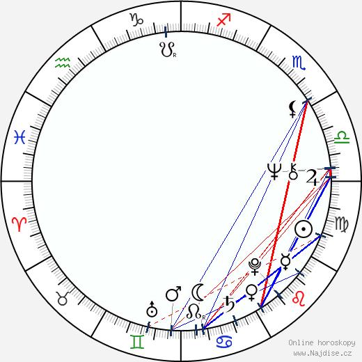 Abd Rabú Mansúr Hádí wikipedie wiki 2017, 2018 horoskop