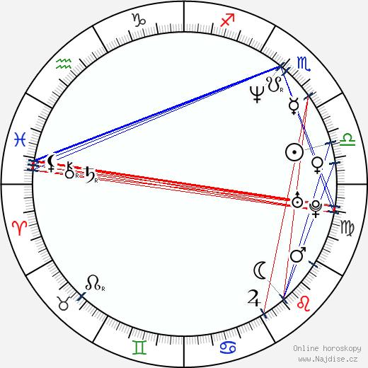 Abdelhakim Bouromane wikipedie wiki 2018, 2019 horoskop