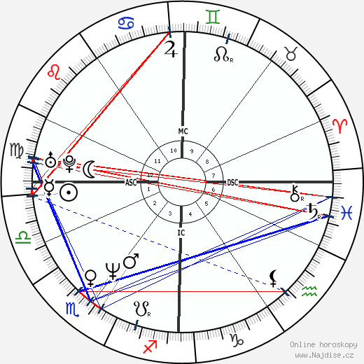 Abdelhakim Dekhar wikipedie wiki 2019, 2020 horoskop