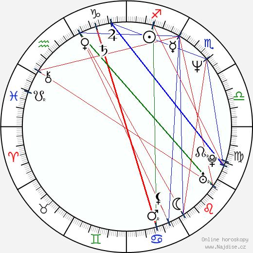 Abdellatif Kechiche wikipedie wiki 2019, 2020 horoskop