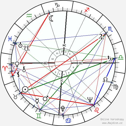 Abdon Alinovi wikipedie wiki 2018, 2019 horoskop