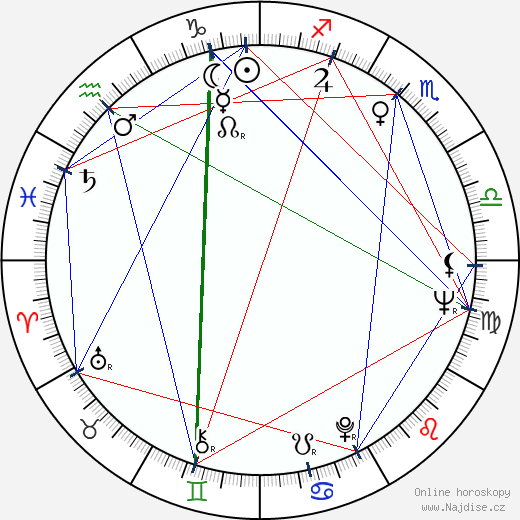 Abdul 'Duke' Fakir wikipedie wiki 2019, 2020 horoskop