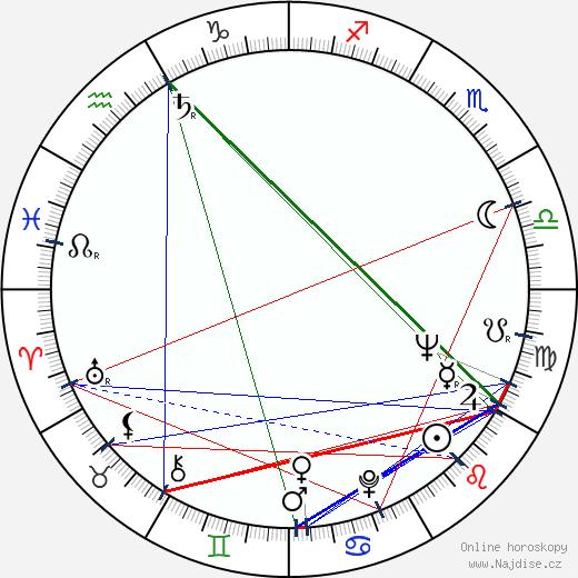 Abebe Bikila wikipedie wiki 2020, 2021 horoskop