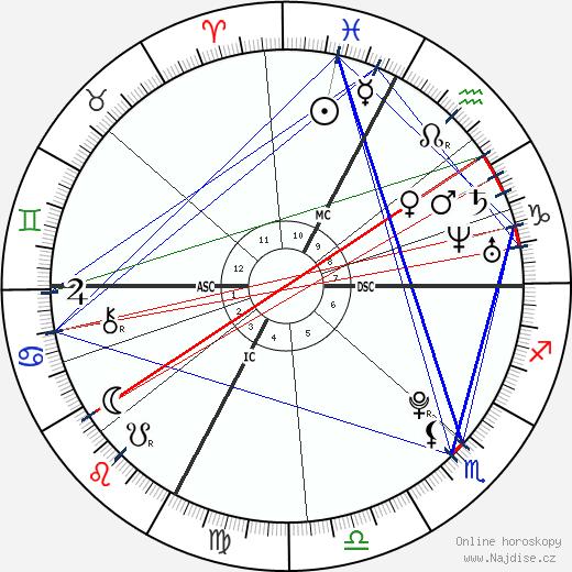 Abigail a Brittany Hensel wikipedie wiki 2018, 2019 horoskop