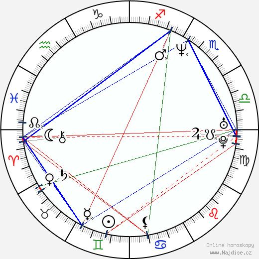 Abra Moore wikipedie wiki 2019, 2020 horoskop