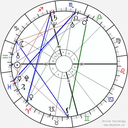 Abraham Lincoln wikipedie wiki 2020, 2021 horoskop