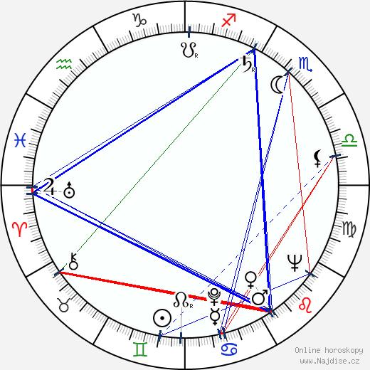 Aca Ilić wikipedie wiki 2018, 2019 horoskop
