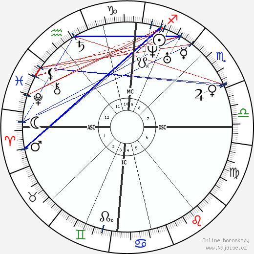 Ada Lovelace wikipedie wiki 2020, 2021 horoskop