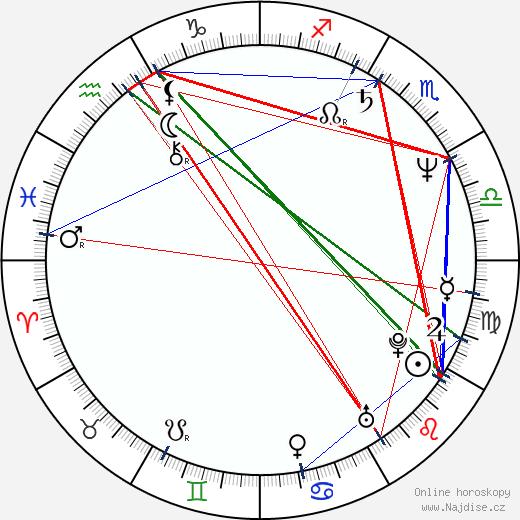 Adam Arkin wikipedie wiki 2018, 2019 horoskop