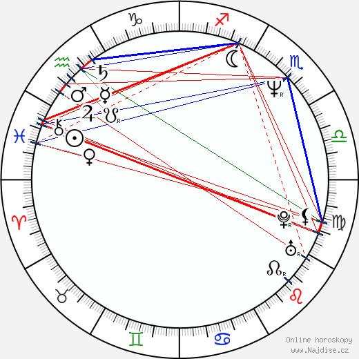 Adam Baldwin wikipedie wiki 2020, 2021 horoskop