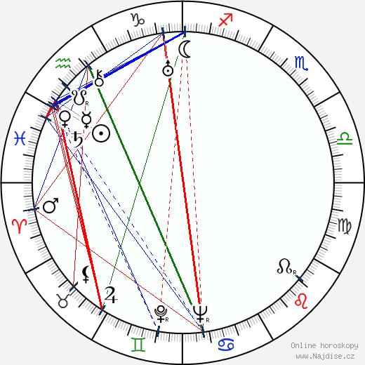 Adam Brodzisz wikipedie wiki 2018, 2019 horoskop