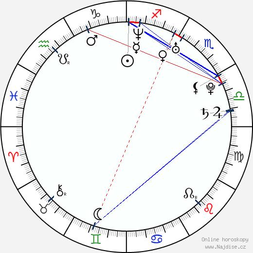 Adam Christian Clark wikipedie wiki 2019, 2020 horoskop