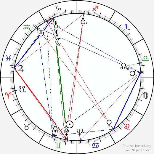 Adam Cyprian wikipedie wiki 2018, 2019 horoskop