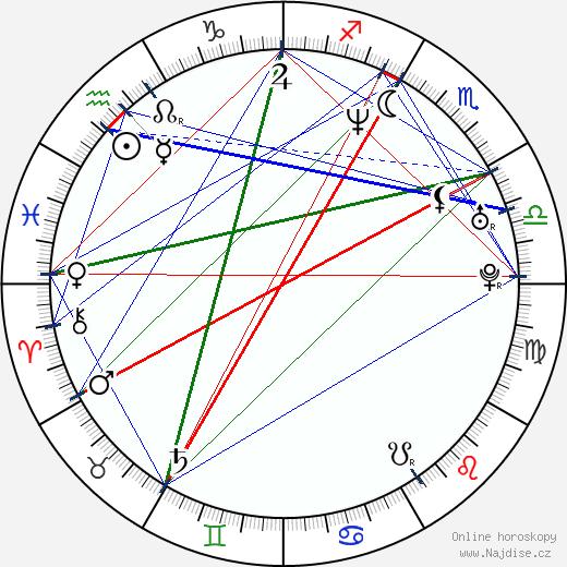 Adam F. wikipedie wiki 2017, 2018 horoskop