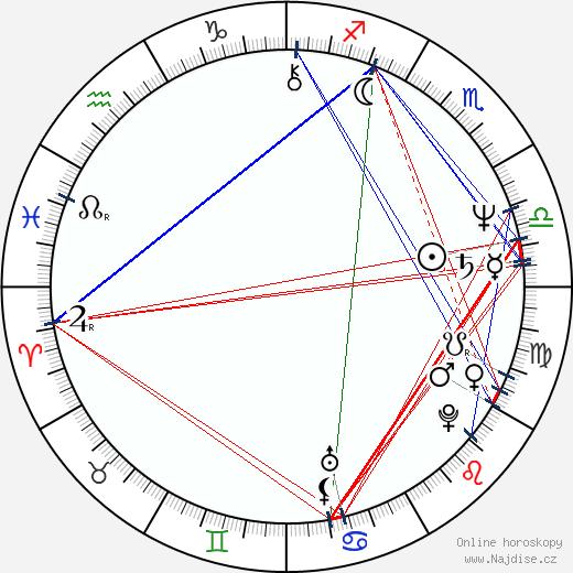 Adam Ferency wikipedie wiki 2019, 2020 horoskop