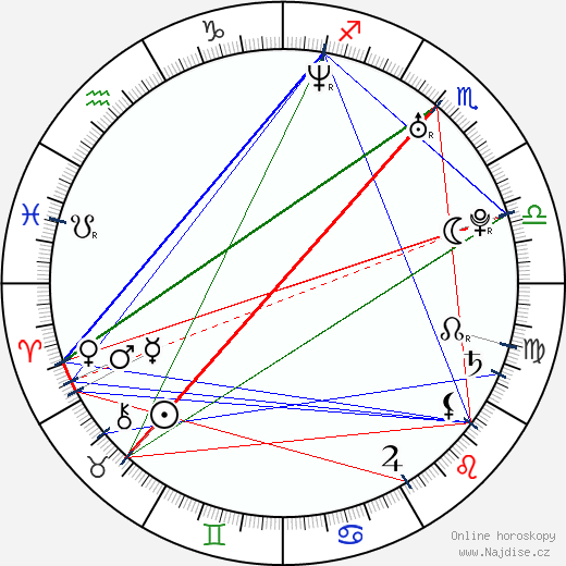 Adam Gebrian wikipedie wiki 2020, 2021 horoskop