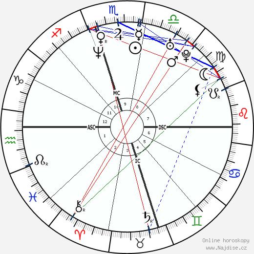 Adam Goldberg wikipedie wiki 2020, 2021 horoskop