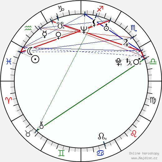 Adam Hann-Byrd wikipedie wiki 2019, 2020 horoskop