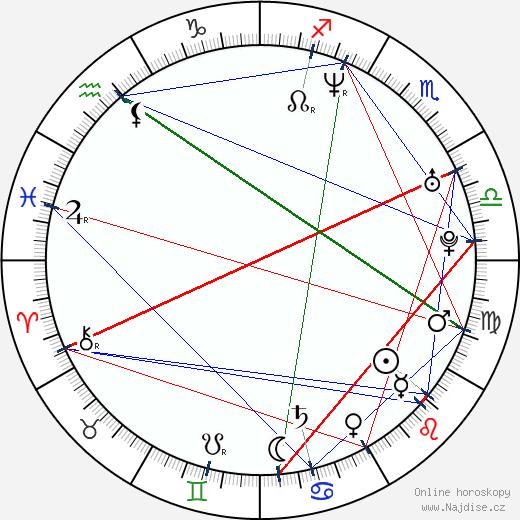 Adam Holý wikipedie wiki 2018, 2019 horoskop