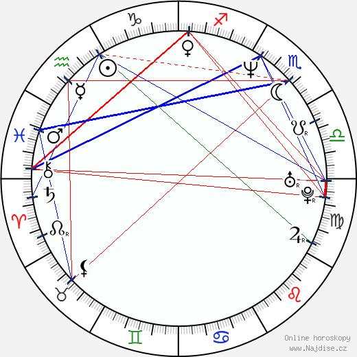 Adam Kane wikipedie wiki 2020, 2021 horoskop