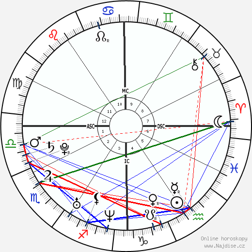 Adam Lambert wikipedie wiki 2019, 2020 horoskop