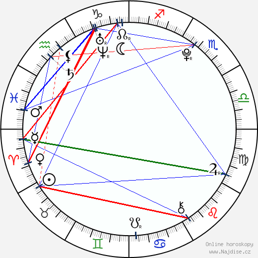 Adam Lanza wikipedie wiki 2019, 2020 horoskop