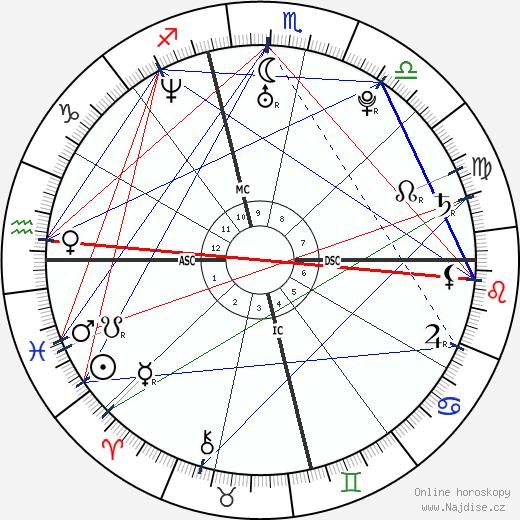 Adam Levine wikipedie wiki 2019, 2020 horoskop