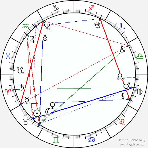 Adam Mišík wikipedie wiki 2019, 2020 horoskop