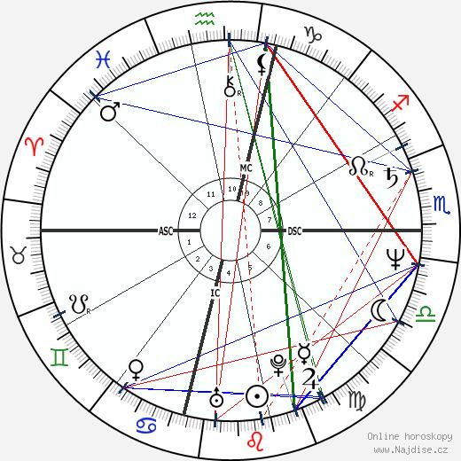 Adam Nimoy wikipedie wiki 2020, 2021 horoskop