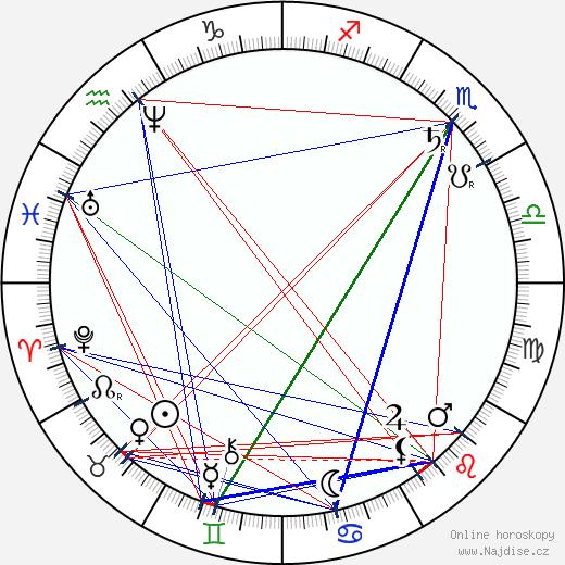 Adam Opel wikipedie wiki 2020, 2021 horoskop