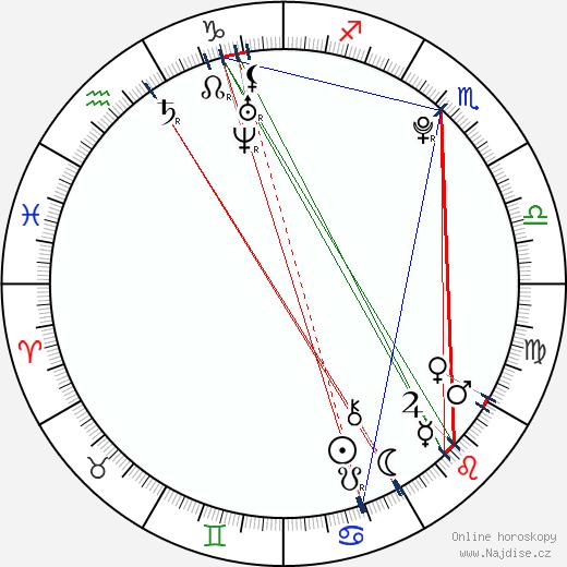 Adam Polášek wikipedie wiki 2020, 2021 horoskop