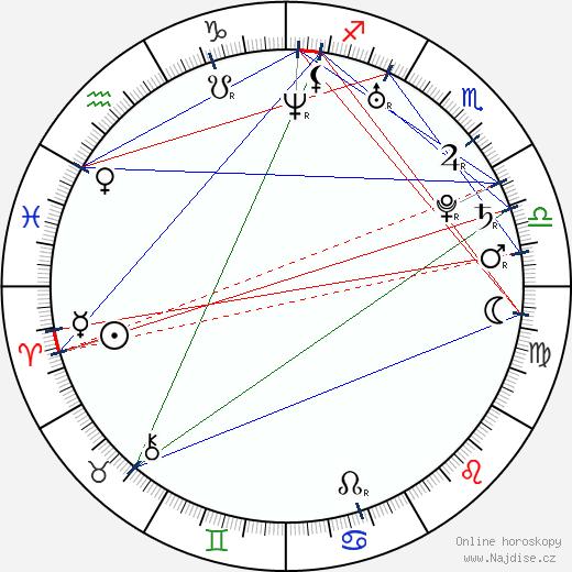 Adam Raga wikipedie wiki 2018, 2019 horoskop
