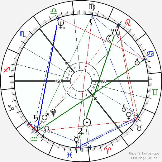Adam Sedgwick wikipedie wiki 2020, 2021 horoskop