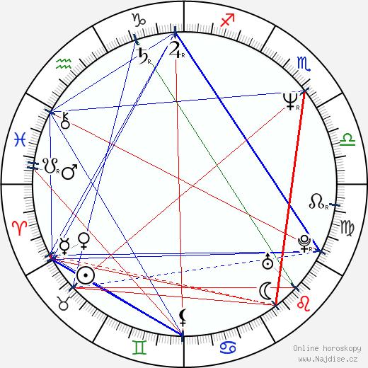 Adam Sikora wikipedie wiki 2020, 2021 horoskop
