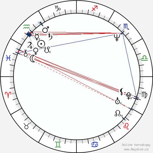 Adam Simon wikipedie wiki 2019, 2020 horoskop
