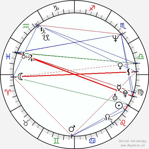 Adam Storke wikipedie wiki 2019, 2020 horoskop