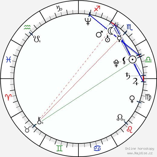 Adela Banášová wikipedie wiki 2018, 2019 horoskop