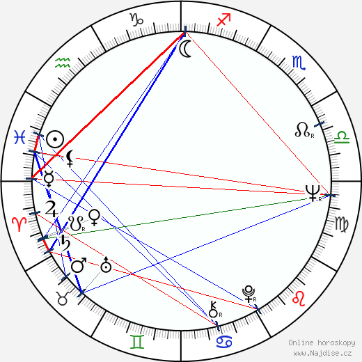 Adela Gáborová wikipedie wiki 2019, 2020 horoskop
