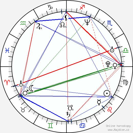 Adéla Gondíková wikipedie wiki 2018, 2019 horoskop