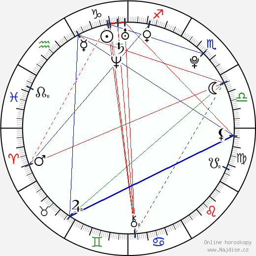 Adele Haenel wikipedie wiki 2019, 2020 horoskop