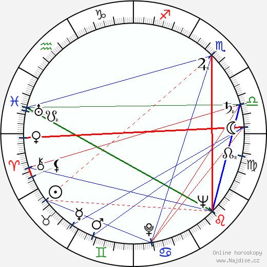 Adele Mara wikipedie wiki 2019, 2020 horoskop