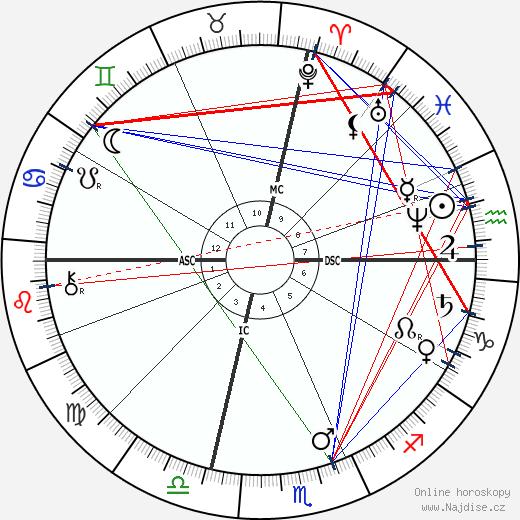 Adelina Patti wikipedie wiki 2018, 2019 horoskop