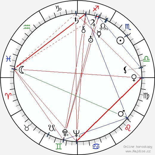 Adi Dassler wikipedie wiki 2018, 2019 horoskop